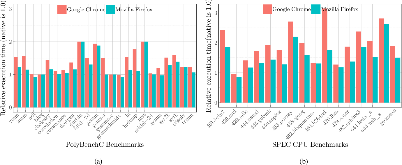 Figure 1 from Mind the Gap: Analyzing the Performance of