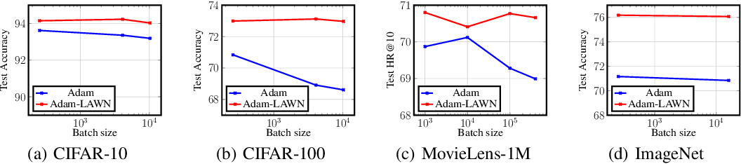Figure 4 for Logit Attenuating Weight Normalization