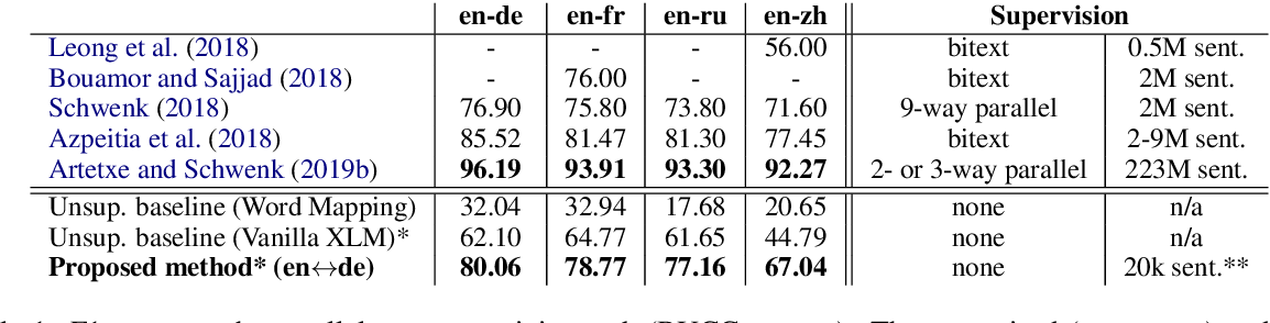 Figure 1 for Unsupervised Multilingual Sentence Embeddings for Parallel Corpus Mining