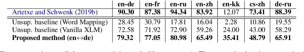 Figure 3 for Unsupervised Multilingual Sentence Embeddings for Parallel Corpus Mining