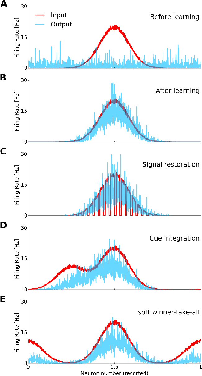 Figure 3 for Learning and Inferring Relations in Cortical Networks