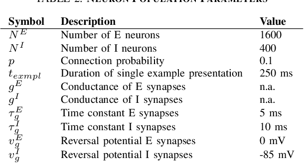 Figure 4 for Learning and Inferring Relations in Cortical Networks