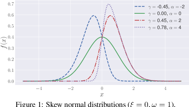 Figure 1 for Skewness Ranking Optimization for Personalized Recommendation