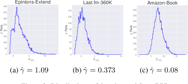 Figure 3 for Skewness Ranking Optimization for Personalized Recommendation