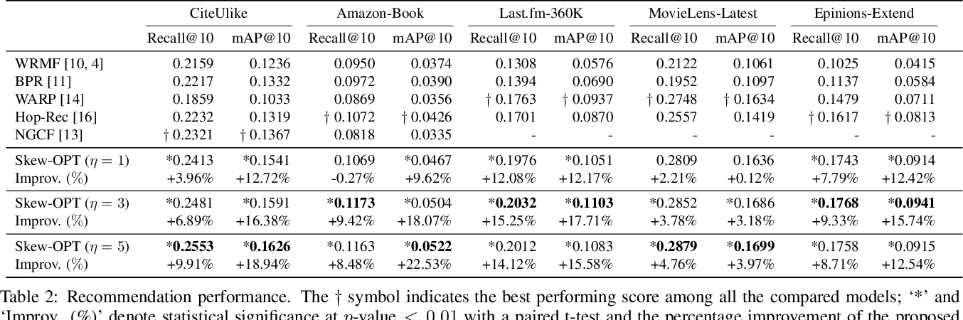 Figure 4 for Skewness Ranking Optimization for Personalized Recommendation
