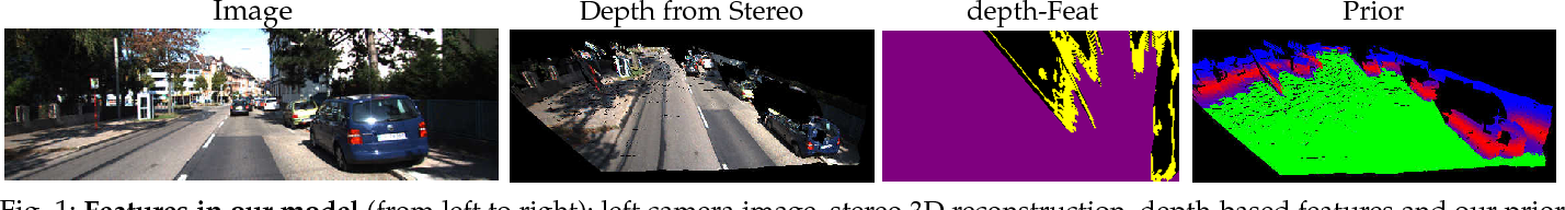 Figure 1 for 3D Object Proposals using Stereo Imagery for Accurate Object Class Detection