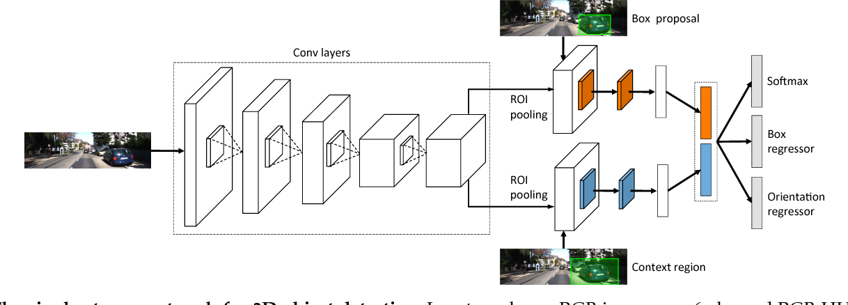 Figure 3 for 3D Object Proposals using Stereo Imagery for Accurate Object Class Detection