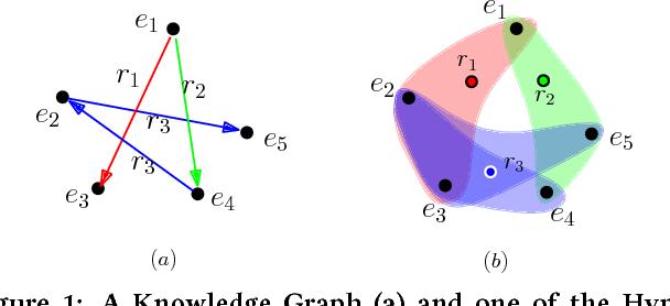 Figure 2 for Efficient Parallel Translating Embedding For Knowledge Graphs