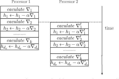 Figure 3 for Efficient Parallel Translating Embedding For Knowledge Graphs