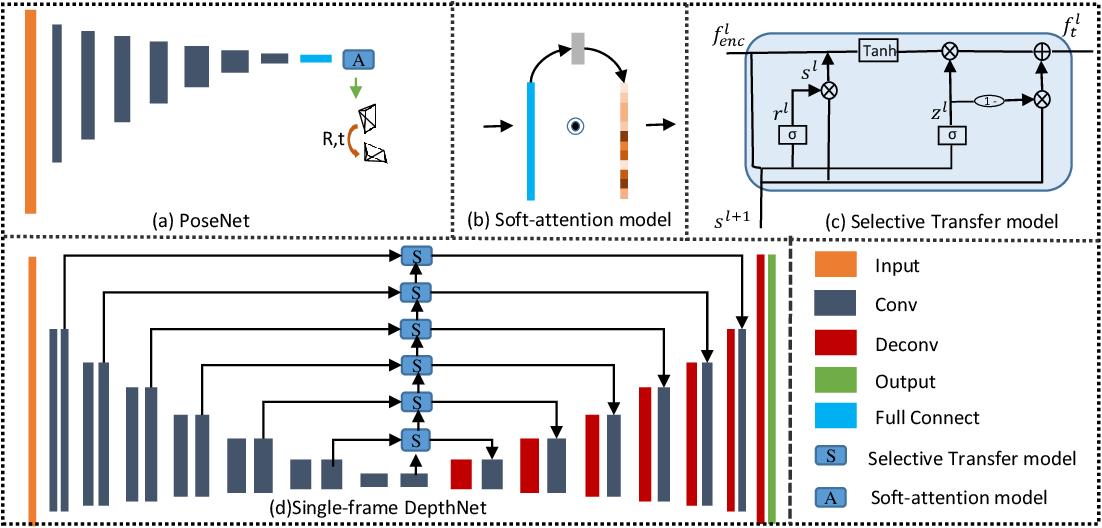 Figure 3 for Deep Direct Visual Odometry