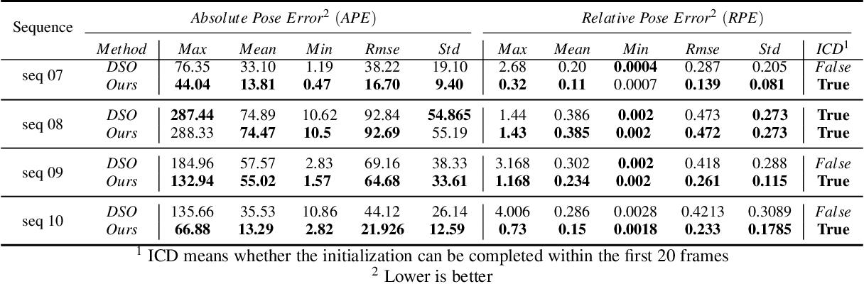 Figure 4 for Deep Direct Visual Odometry