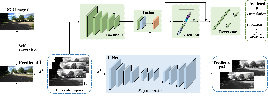 Figure 1 for Deep auxiliary learning for visual localization using colorization task