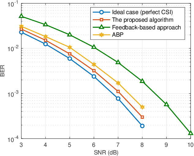 Figure 2 for Integrated Sensing and Communication-assisted Orthogonal Time Frequency Space Transmission for Vehicular Networks