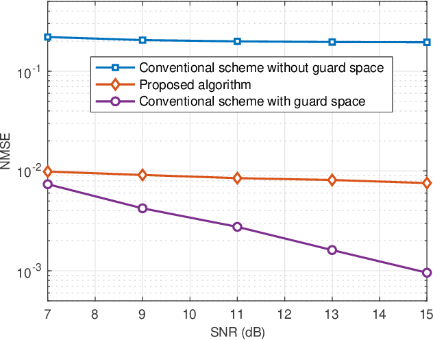 Figure 3 for Integrated Sensing and Communication-assisted Orthogonal Time Frequency Space Transmission for Vehicular Networks