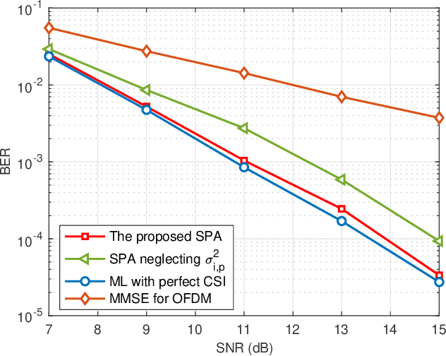 Figure 4 for Integrated Sensing and Communication-assisted Orthogonal Time Frequency Space Transmission for Vehicular Networks