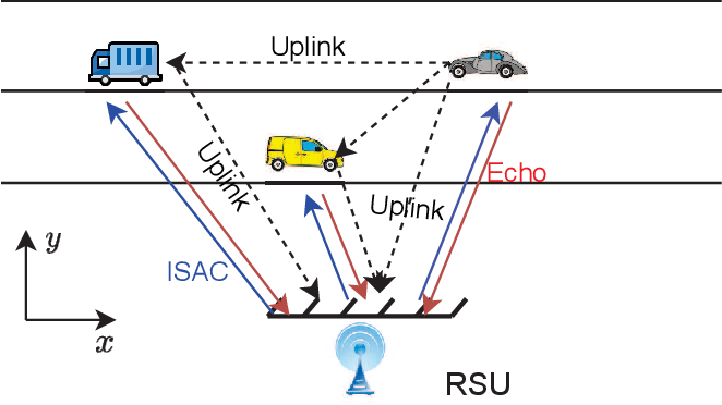 Figure 1 for Integrated Sensing and Communication-assisted Orthogonal Time Frequency Space Transmission for Vehicular Networks