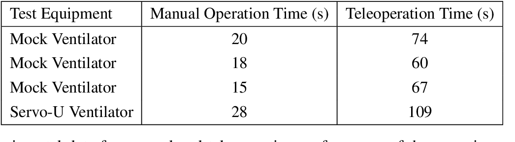 Figure 1 for Telerobotic Operation of Intensive Care Unit Ventilators