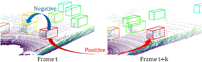 Figure 1 for Uncertainty-aware Self-supervised 3D Data Association