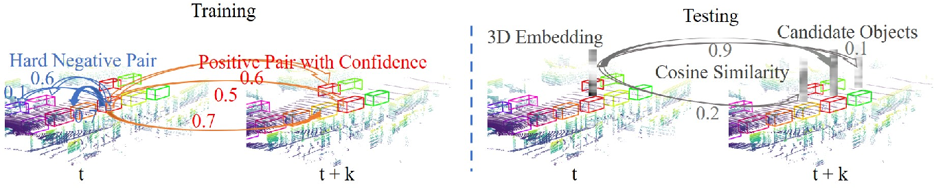 Figure 2 for Uncertainty-aware Self-supervised 3D Data Association