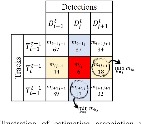 Figure 3 for Uncertainty-aware Self-supervised 3D Data Association