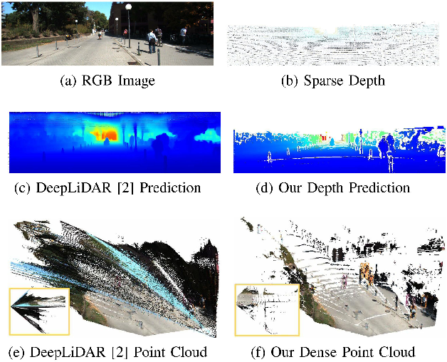 Figure 1 for DenseLiDAR: A Real-Time Pseudo Dense Depth Guided Depth Completion Network