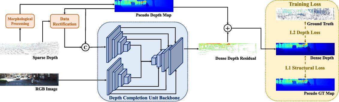 Figure 2 for DenseLiDAR: A Real-Time Pseudo Dense Depth Guided Depth Completion Network