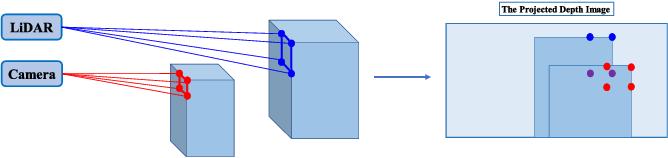 Figure 3 for DenseLiDAR: A Real-Time Pseudo Dense Depth Guided Depth Completion Network