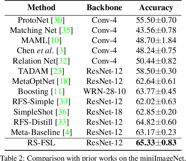 Figure 4 for Rich Semantics Improve Few-shot Learning