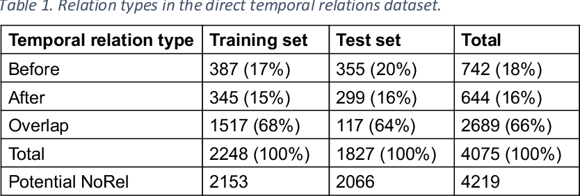 Figure 1 for Robustly Pre-trained Neural Model for Direct Temporal Relation Extraction