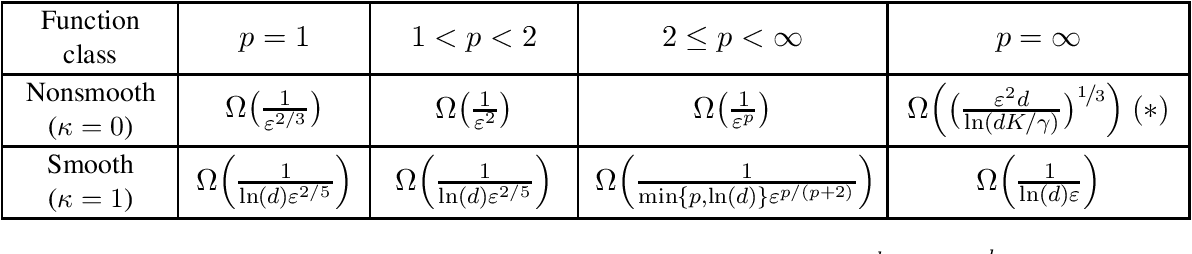 Figure 1 for Lower Bounds for Parallel and Randomized Convex Optimization