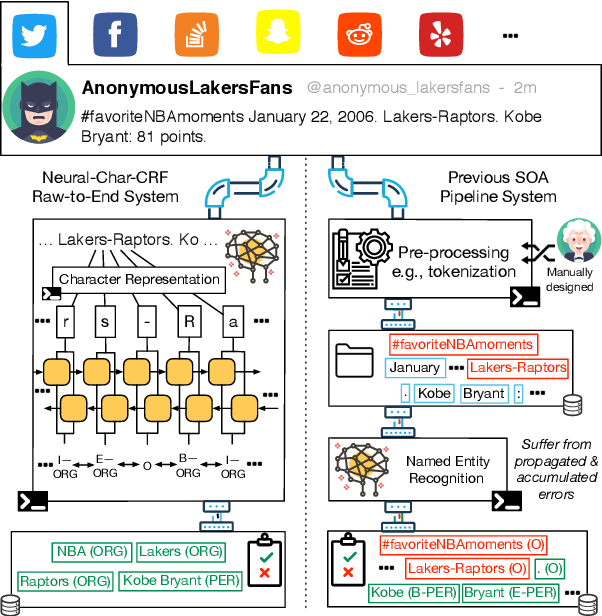 Figure 1 for Raw-to-End Name Entity Recognition in Social Media
