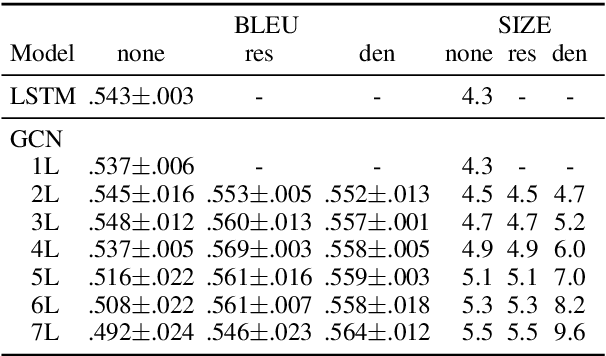 Figure 4 for Deep Graph Convolutional Encoders for Structured Data to Text Generation