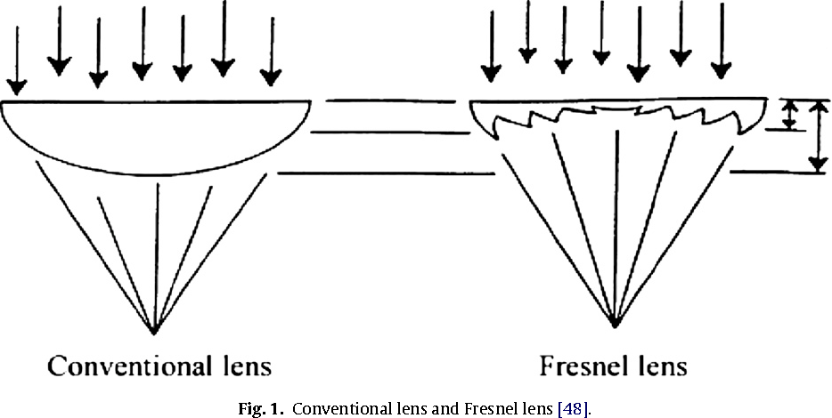 Oncentrated Solar Energy Applications Using Fresnel Lenses A
