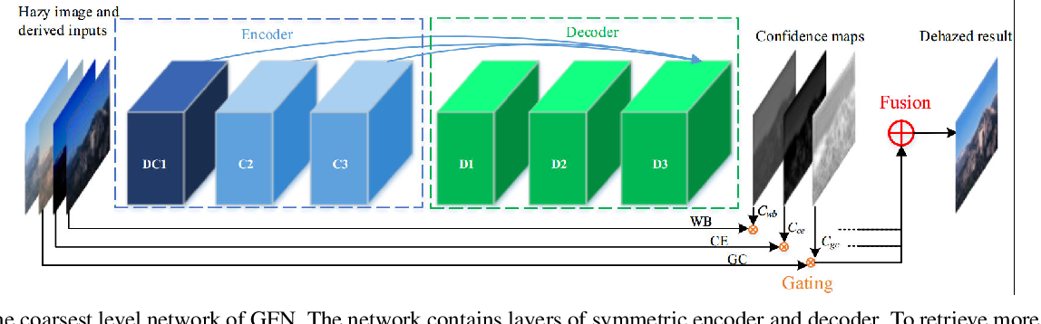Figure 3 for Gated Fusion Network for Single Image Dehazing