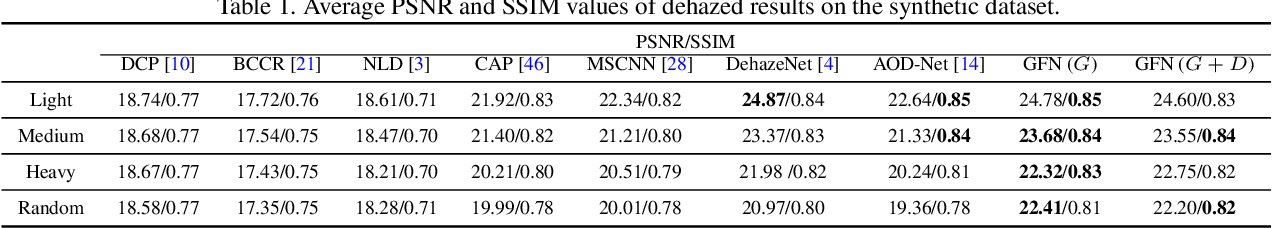 Figure 2 for Gated Fusion Network for Single Image Dehazing