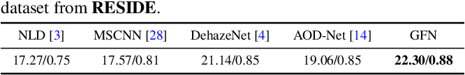 Figure 4 for Gated Fusion Network for Single Image Dehazing