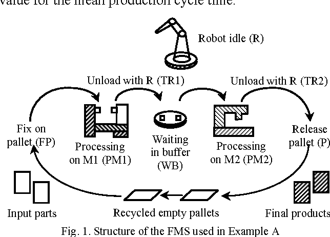 Figure 5 from Petri Net Toolbox for MATLAB - Semantic Scholar
