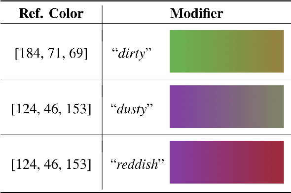 Figure 1 for Pragmatically Informative Color Generation by Grounding Contextual Modifiers