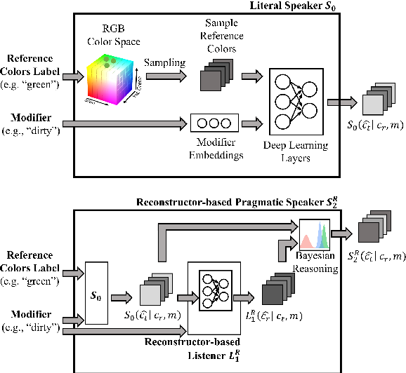 Figure 3 for Pragmatically Informative Color Generation by Grounding Contextual Modifiers