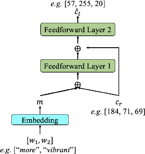 Figure 4 for Pragmatically Informative Color Generation by Grounding Contextual Modifiers