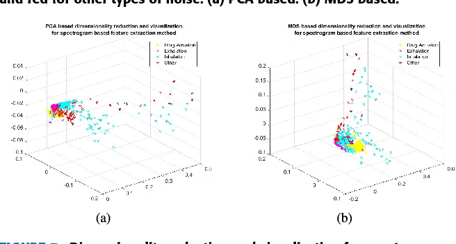 FIGURE 7. Dimensionality reduction and visualization for spectrogram based feature extraction. The colors correspond to: Yellow for drug actuation, magenta for exhalations, cyan for inhalations and red for other types of noise. (a) PCA based. (b) MDS based.
