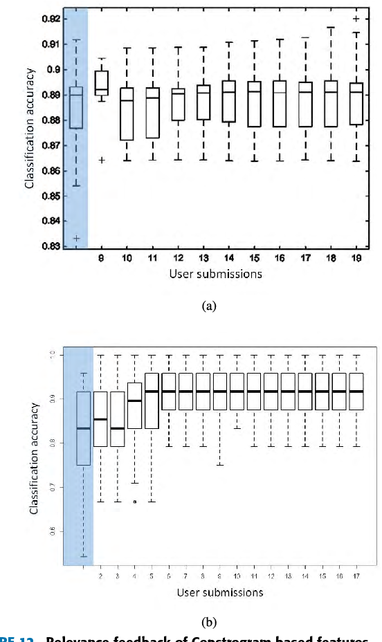FIGURE 12. Relevance feedback of Cepstrogram based features. (a) Classification accuracy box plot as a function of included user submissions for the CEPST-GMM approach. (b) Classification accuracy box plot as a function of included user submissions for the CEPST-SVM approach.