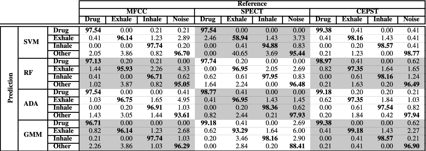TABLE 3. Normalized % confusion matrix for MFCC, spectrogram and cepstrogram feature extraction approaches.