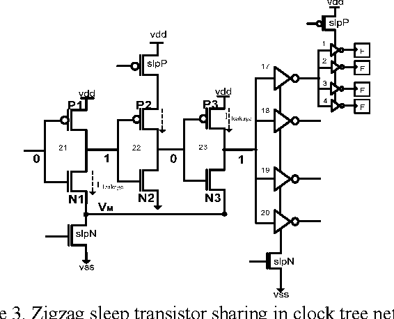 Post-synthesis sleep transistor insertion for leakage ...
