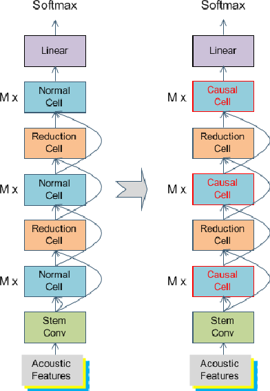 Figure 1 for Latency-Controlled Neural Architecture Search for Streaming Speech Recognition