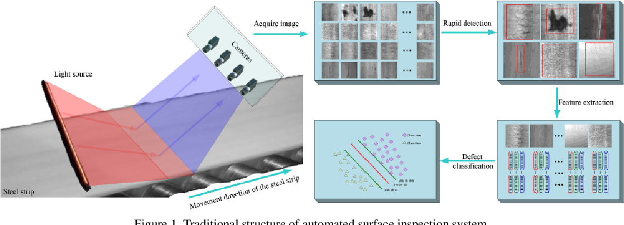 Figure 1 for Recognition Of Surface Defects On Steel Sheet Using Transfer Learning