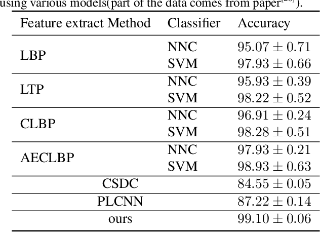 Figure 4 for Recognition Of Surface Defects On Steel Sheet Using Transfer Learning
