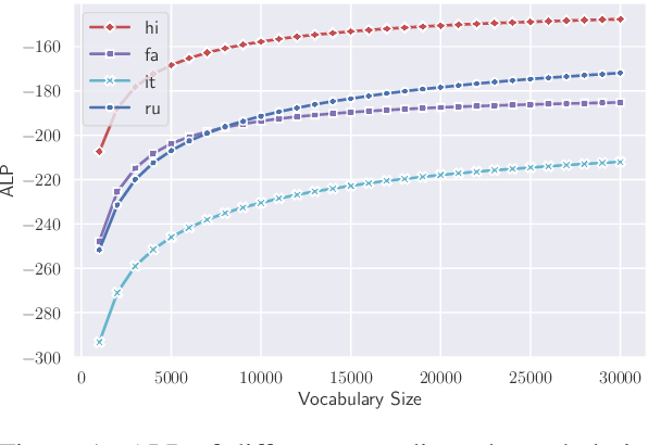 Figure 1 for Allocating Large Vocabulary Capacity for Cross-lingual Language Model Pre-training