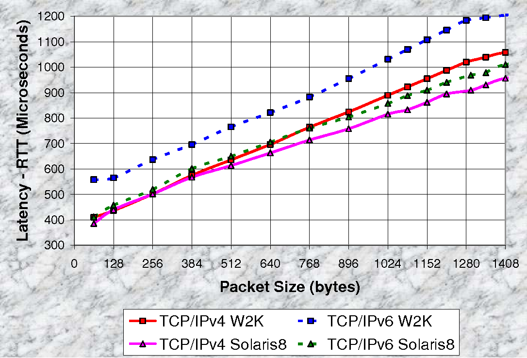 internet protocol version 6 ipv6 analysis Ipv4 will soon be replaced completely and ipv6 will be the new standard protocol for the internet  ipv6 internet protocol (ip) version 6 is  and analysis sign.
