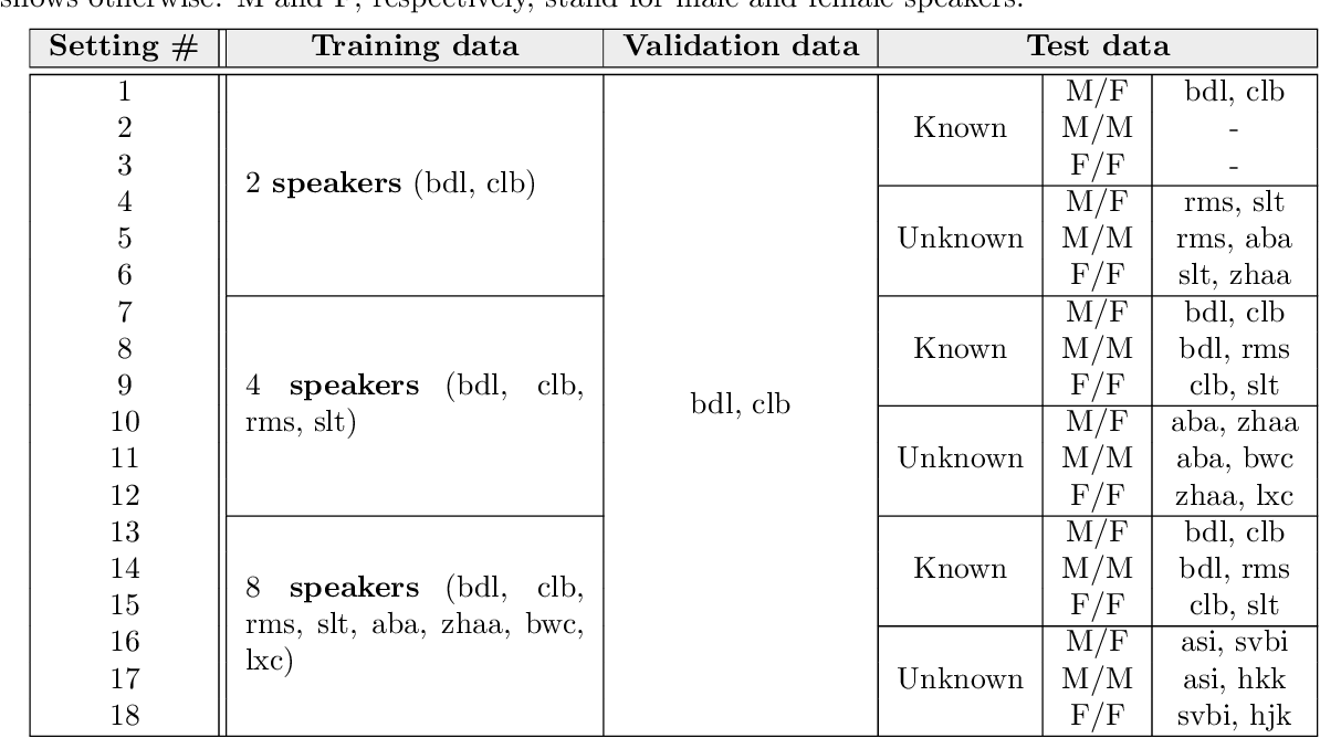 Figure 2 for X-DC: Explainable Deep Clustering based on Learnable Spectrogram Templates